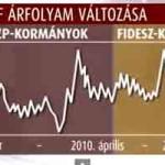 FELELŐS NINCS! A Fidesz a szocialistákat, az MSZP a Fideszt hibáztatja a devizahitelek elterjedéséért.